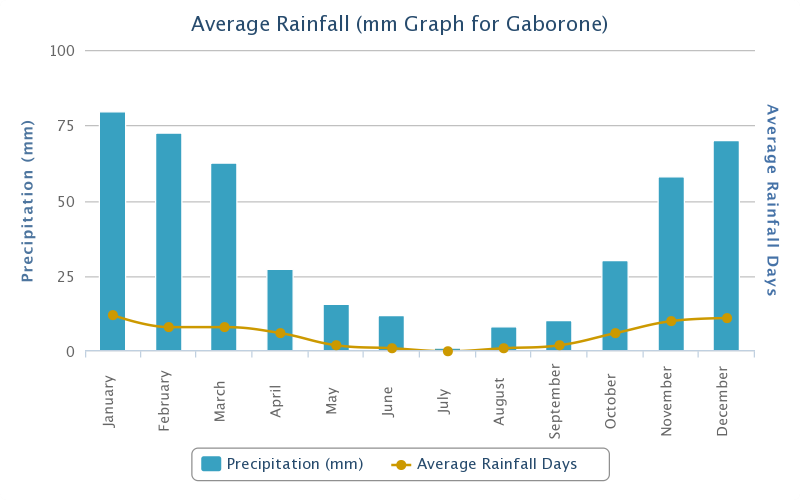 Average Rainfall Botswana