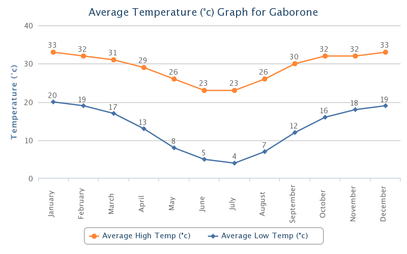 Average Temperature Botswana