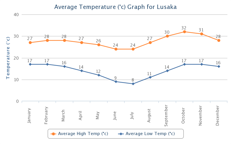 Average Temperature Zambia